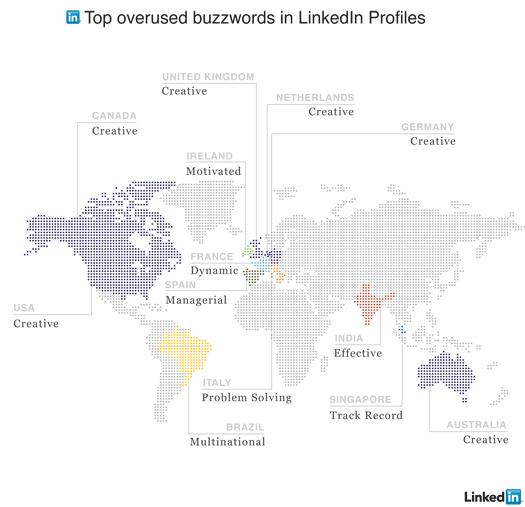 Overused buzzwords in LinkedIn Profiles
